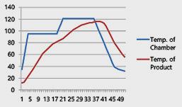 Geleneksel Sterilizasyon için Sıcaklık ve Süre Grafiği